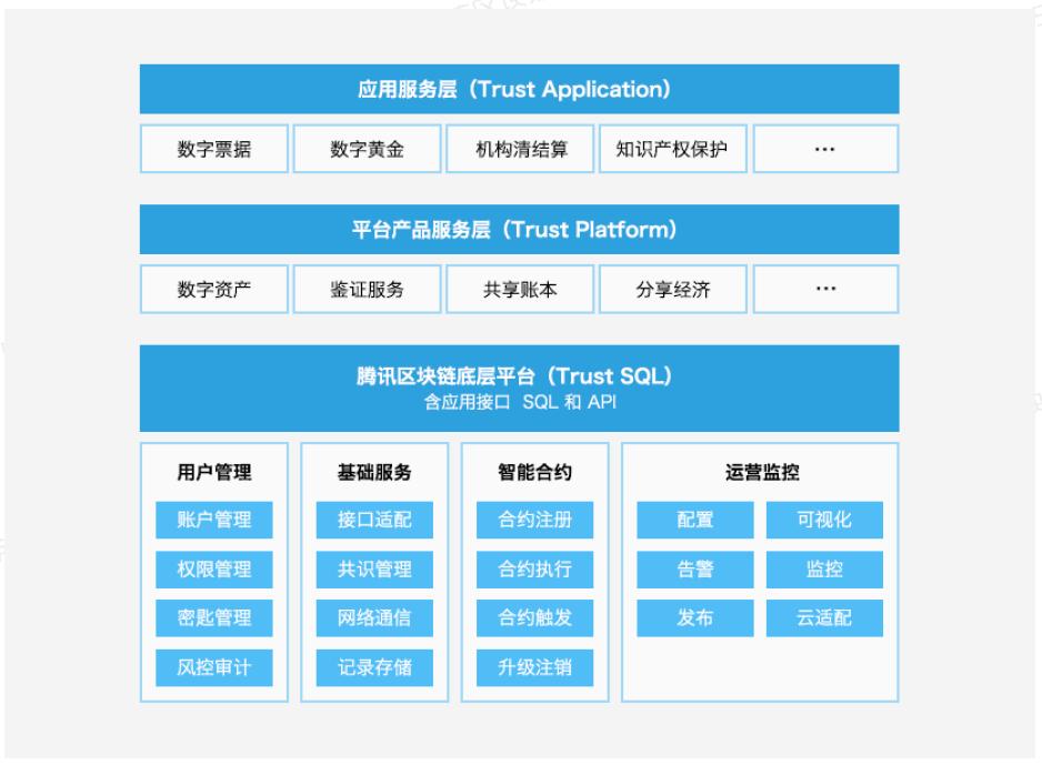 图:腾讯区块链基础框架