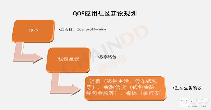 (QOS应用社区建设规划)