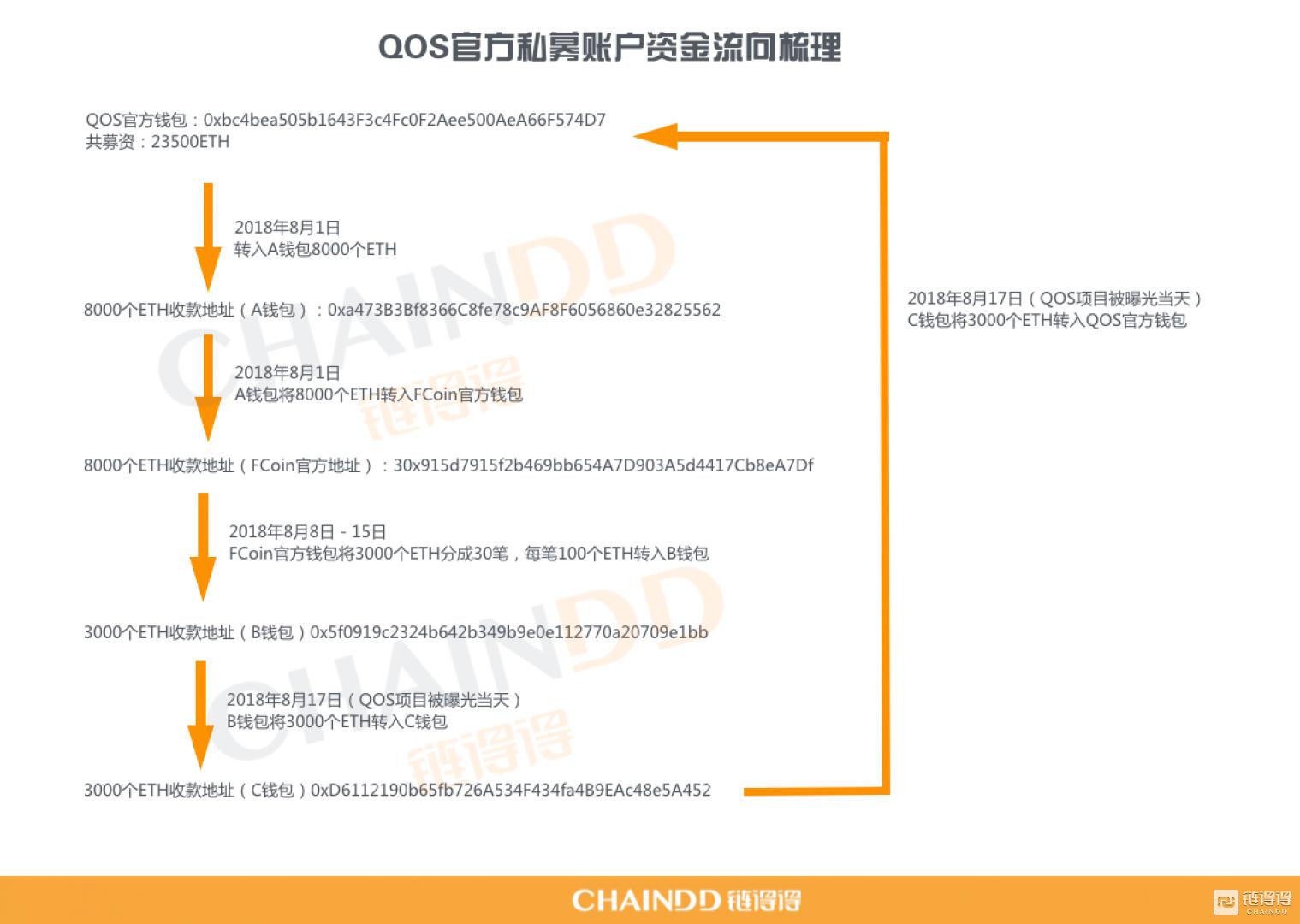 (QOS项目私募账户的ETH资金走向图)
