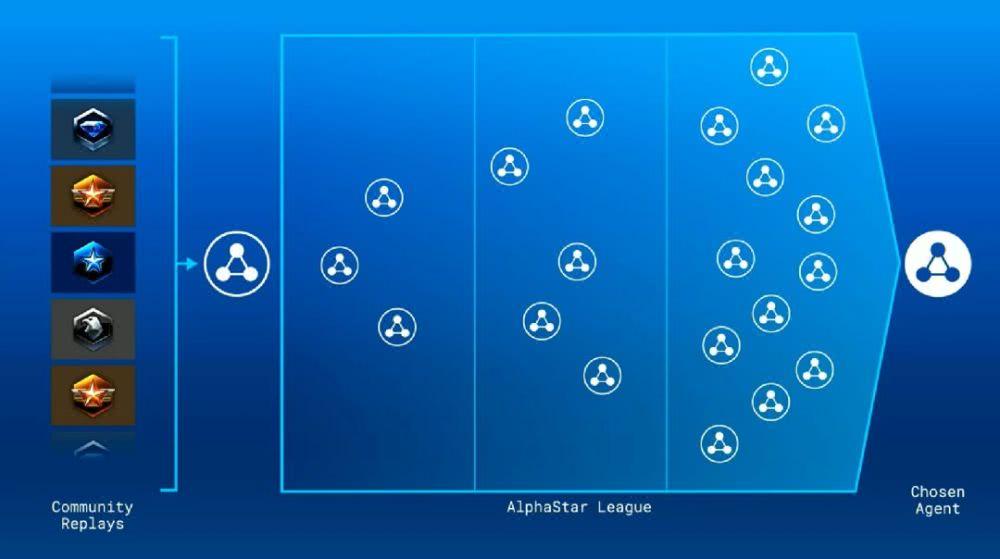 Alpha League 示意图(图源:Youtube)