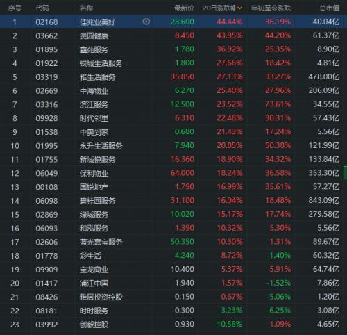 富途牛牛:港股物业板块近20日涨幅排行