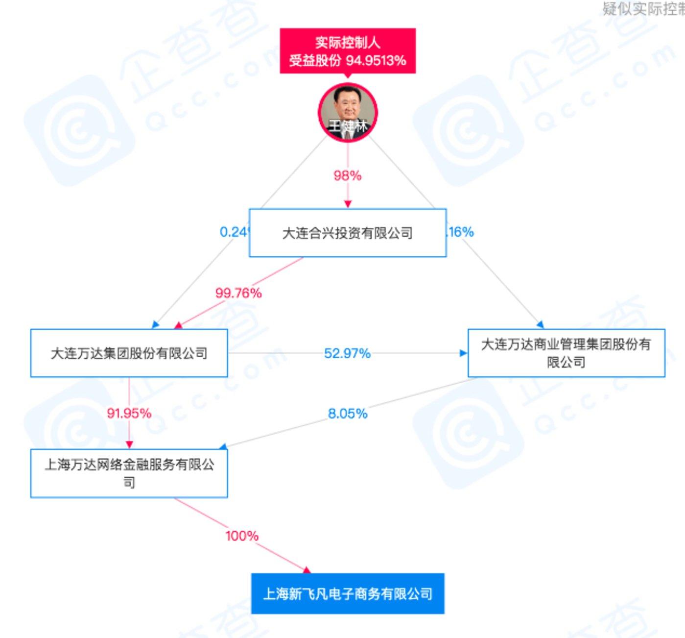 """王健林为""""新飞凡""""实际控制人(来源""""某企业信息查询平台"""")"""