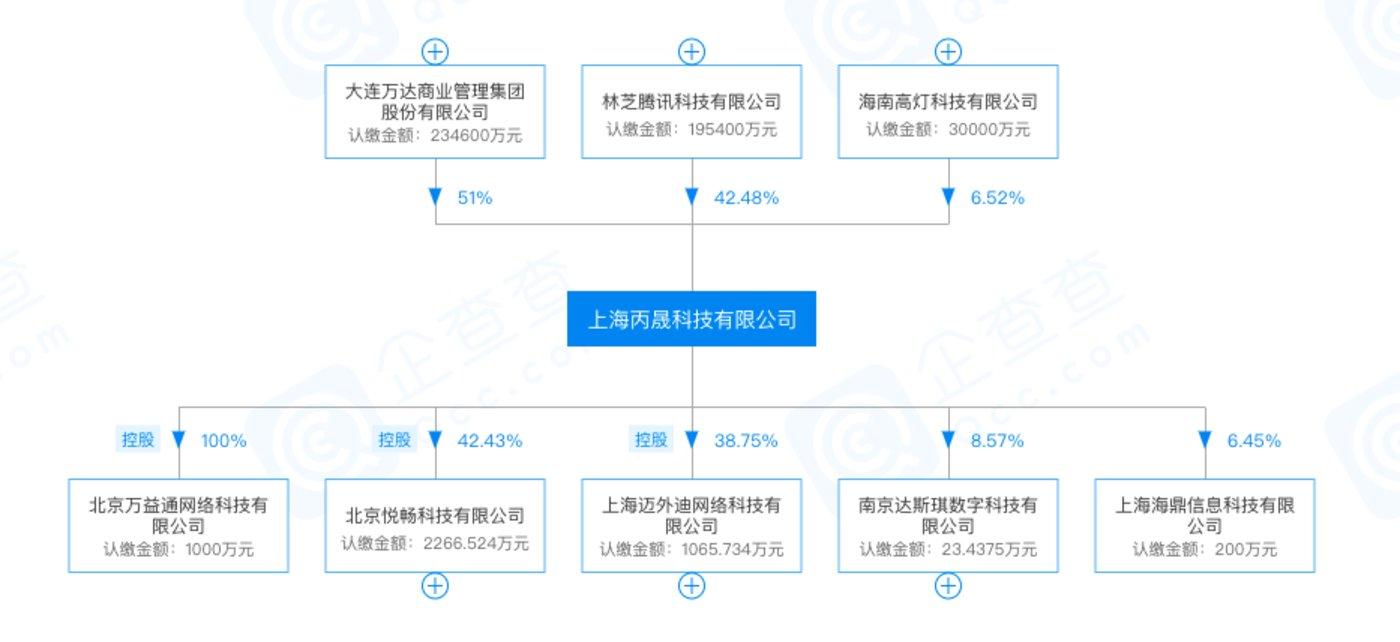 """上海丙晟科技两大股东分别为大连万达商管集团和林芝腾讯(来源""""某企业信息查询平台"""")"""