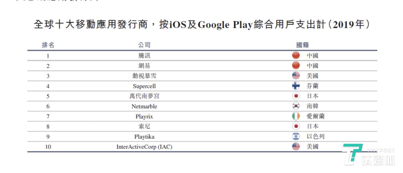 根据App Annie的数据,按2019年iOS 及Google Play综合用户支出计算,网易现已成为全球第二大移动游戏公司。