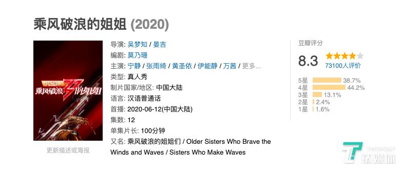 《乘风破浪的姐姐》目前在豆瓣评分8.3,在国产综艺中十分少见。