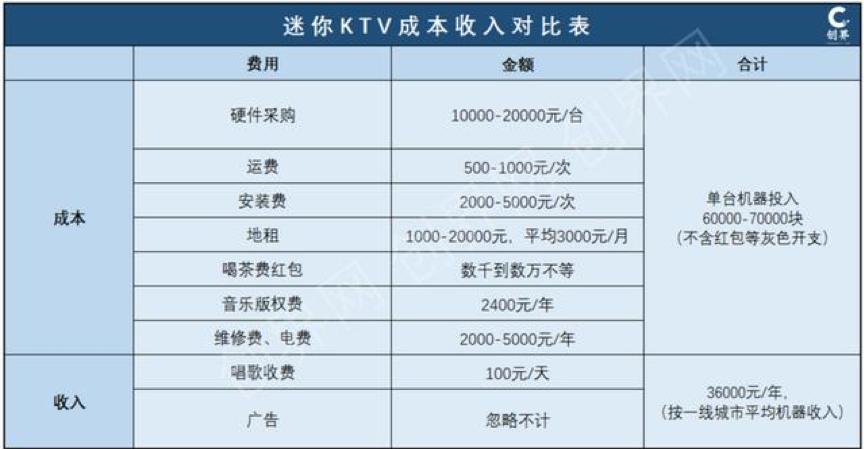 迷你KTV成本和收入对比表,图片来源@创界网